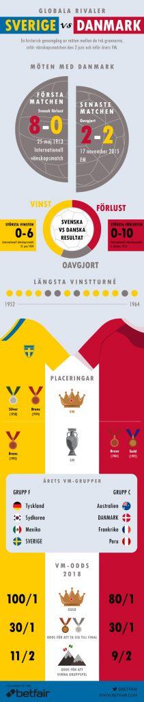 Sweden vs Denmark infographic